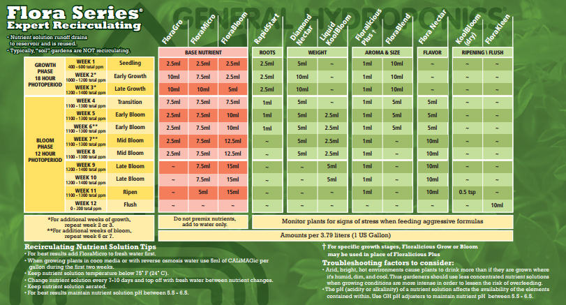 Aptus Nutrients Feeding Chart Pictures To Pin On Pinterest Thepinsta
