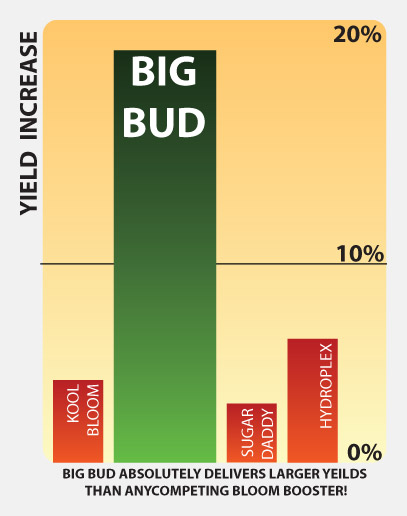 Advanced Nutrients Big Bud yield comparison chart