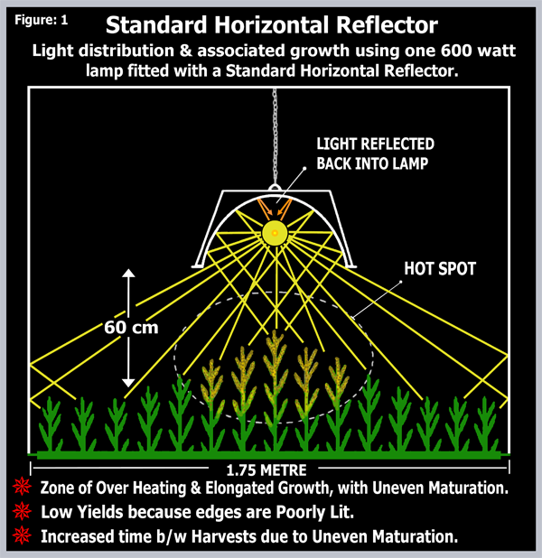 Diagram showing the distribution of light with a standard reflector