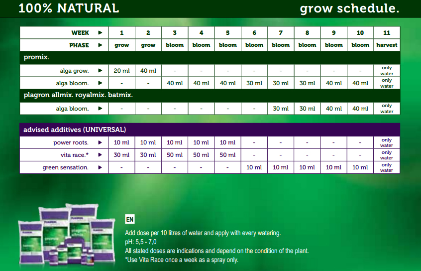 Grow schedule for Plagron All-Mix